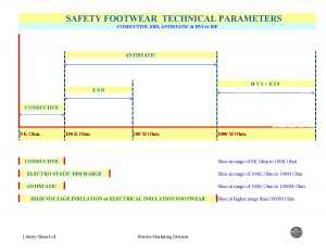 Safety Footwear Technical Parameters